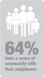 64 percent have a sense of community with their neighbours