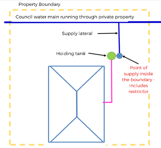 Restrictor inside boundary