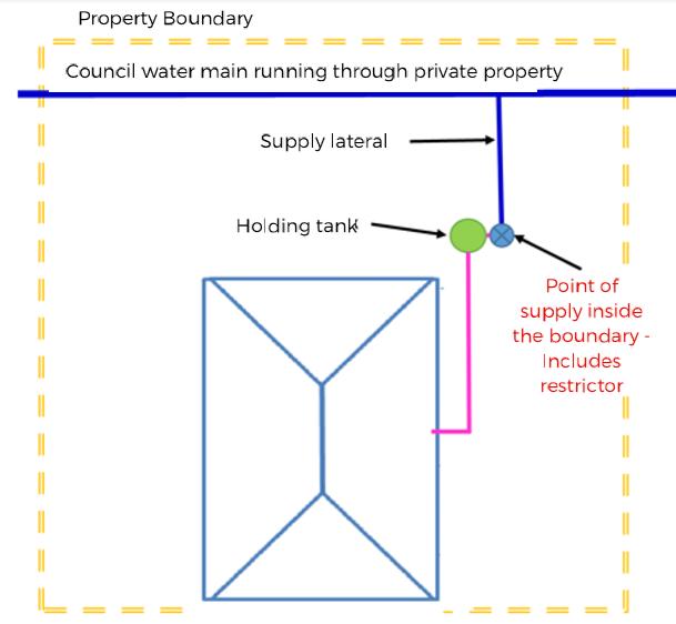 Restrictor inside boundary