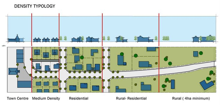 Graphic showing houses closer together in medium/residential and further apart in rural