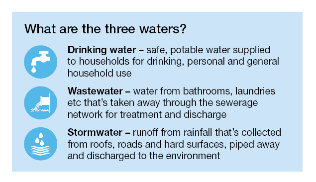 Text box explaining what the three waters are - drinking water, waste water and stormwater