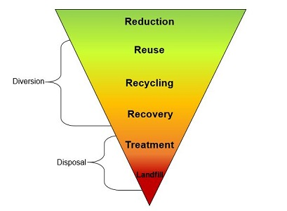 Image of the waste hierarchy