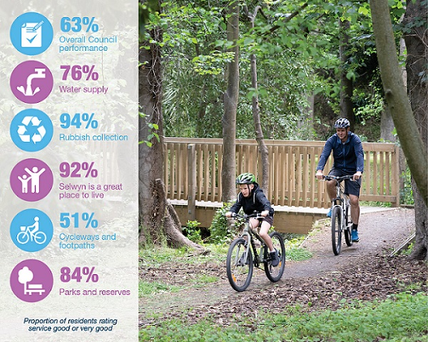 A summary infographic with some results from the 2020 Selwyn Residents Survey.