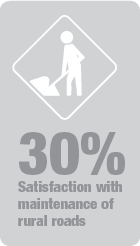 30 percent