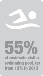 55 percent visited a swimming pool, 