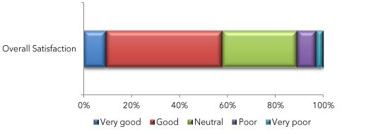 Overall Satisfaction shows 